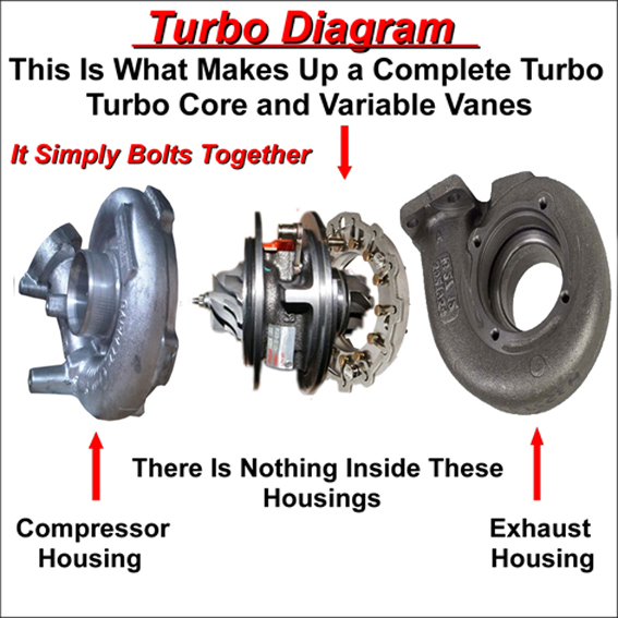 Bmw Turbo Repairs And Reconditioned Turbos For Bmw
